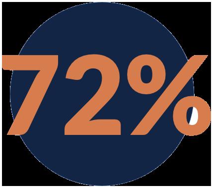 72 percent